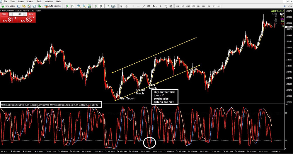 FOREX SWING TRADING STRATEGY HEIKIN ASHI EQUIDISTANT CHANNEL STOCHASTIC
