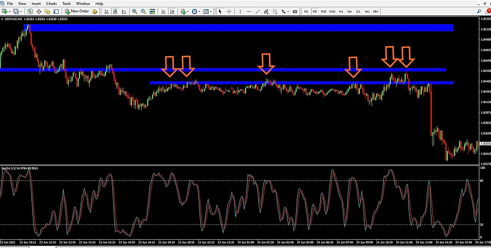 Forex Day Trading Strategy: 25 Pips A Day Using 30-Minute Chart Support and Resistance