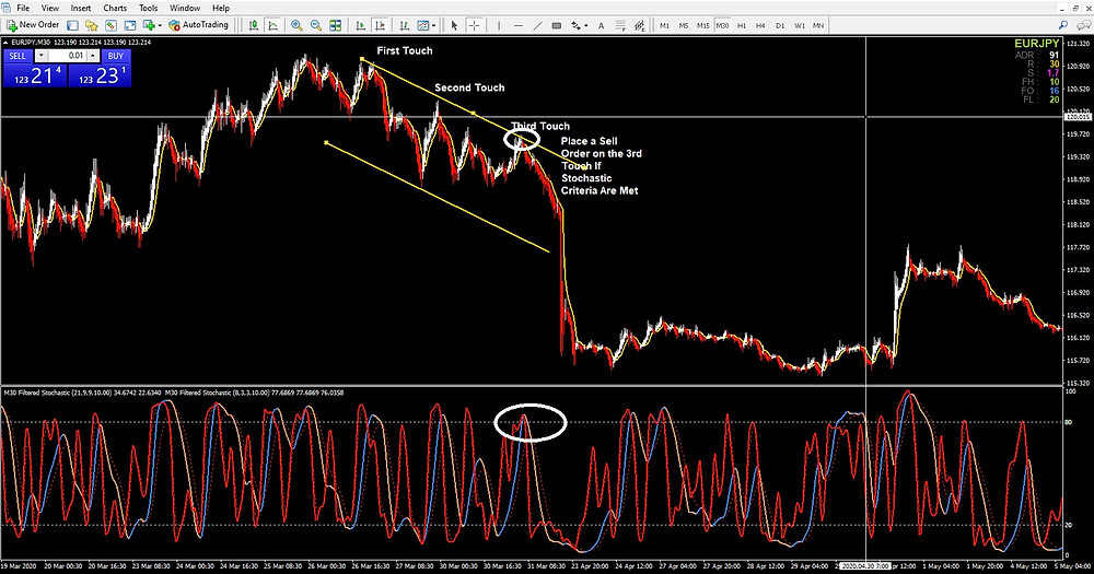 FOREX SWING TRADING STRATEGY: HEIKIN ASHI, EQUIDISTANT CHANNEL, STOCHASTIC