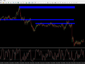 Forex Range Day Trading Strategy: 20-25 Pips A Day Using 30-Minute Chart