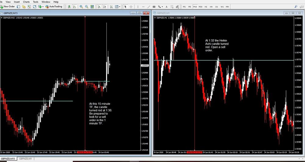 Multi Time Frame Heikin Ashi Day Trading Strategy
