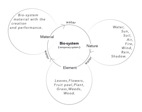 New bio-system picture.jpg