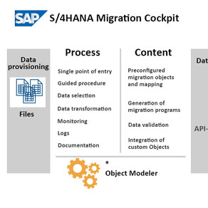 SAP S/4HANA Migration Cockpit