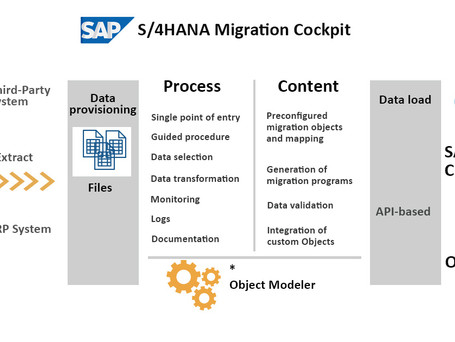 SAP S/4HANA Migration Cockpit