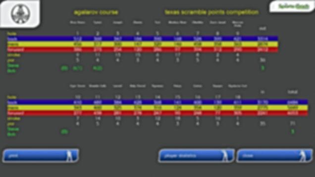 GPS Golf Simulator Scorecard