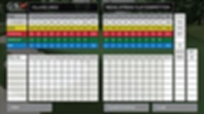 Golf Simulator - GSX Golf Scorecard