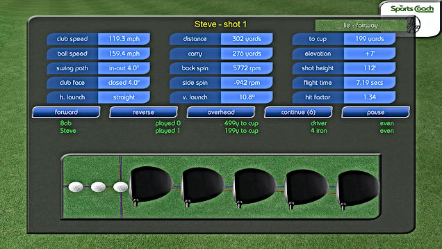 GPS Golf Simulator Shot Performance