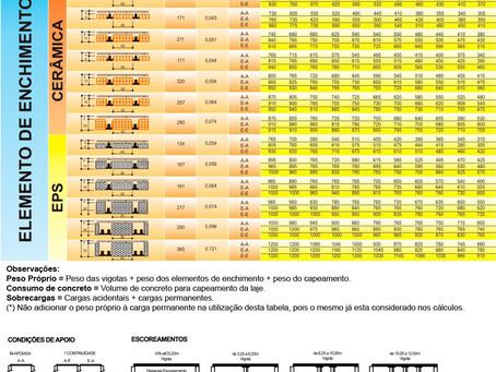 Tabela de pré-dimensionamento de lajes protendidas