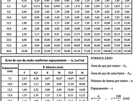Tabela de Conversão ou Troca de Aço