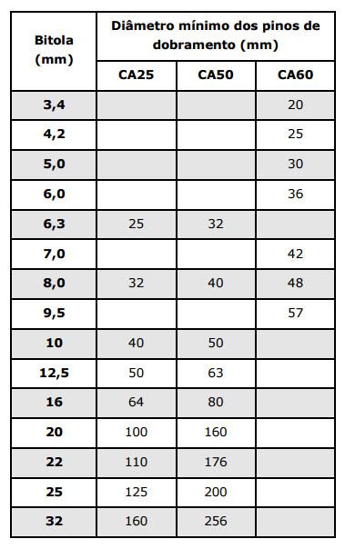 Tabela em mm