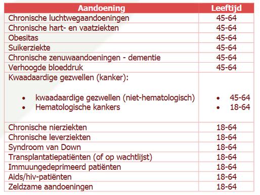 COVID-19: Welke groepen worden er prioritair gevaccineerd in april?