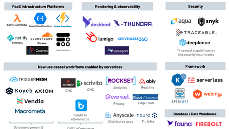 The rise and rise of serverless