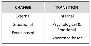 Change vs Transition.png