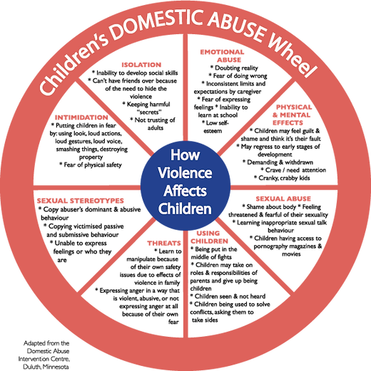 Childrens-Domestic-Abuse-Wheel.png