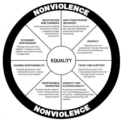 Equality_wheel.jpg