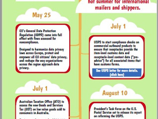Busy Summer for International Mailers and Shippers