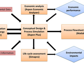 Process Intensification for Biomass-based Chemical Production