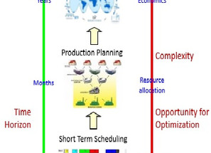 Decision Making Across Different Scales: From Process Control to Supply Chain Management