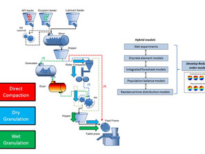 Hybrid Modeling Approaches for Pharmaceutical Unit Operations