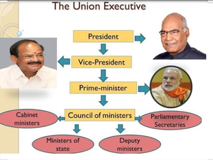 संघीय मंत्रिपरिषद, Union Council of India