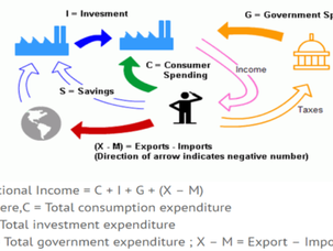 भारत की राष्ट्रीय आय, India's national income