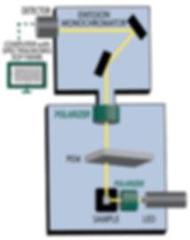 CPL Solo diagram