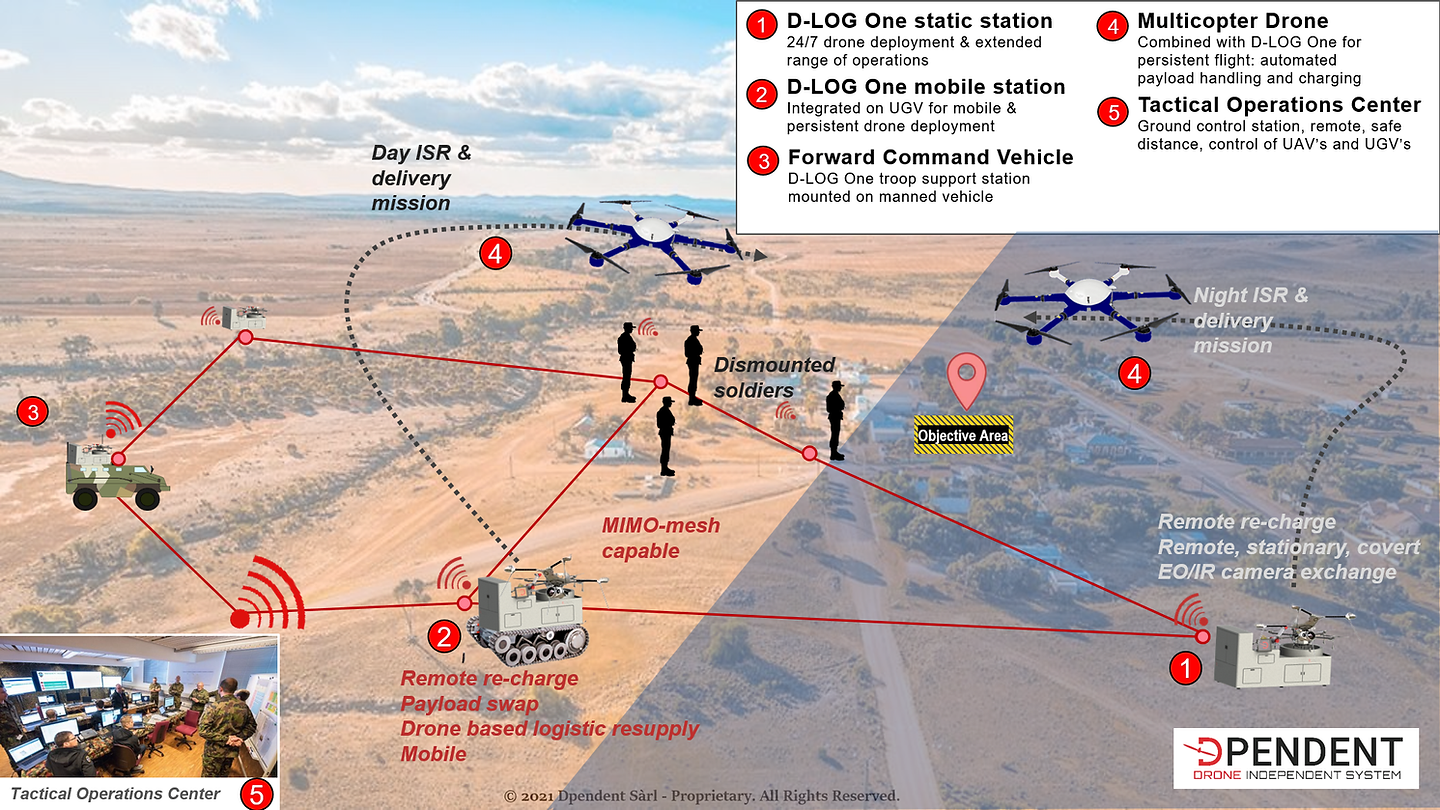Dpendent CONOPS - Unmanned Drone Ground Handling (UGHS) for military & defense tactical complex missions