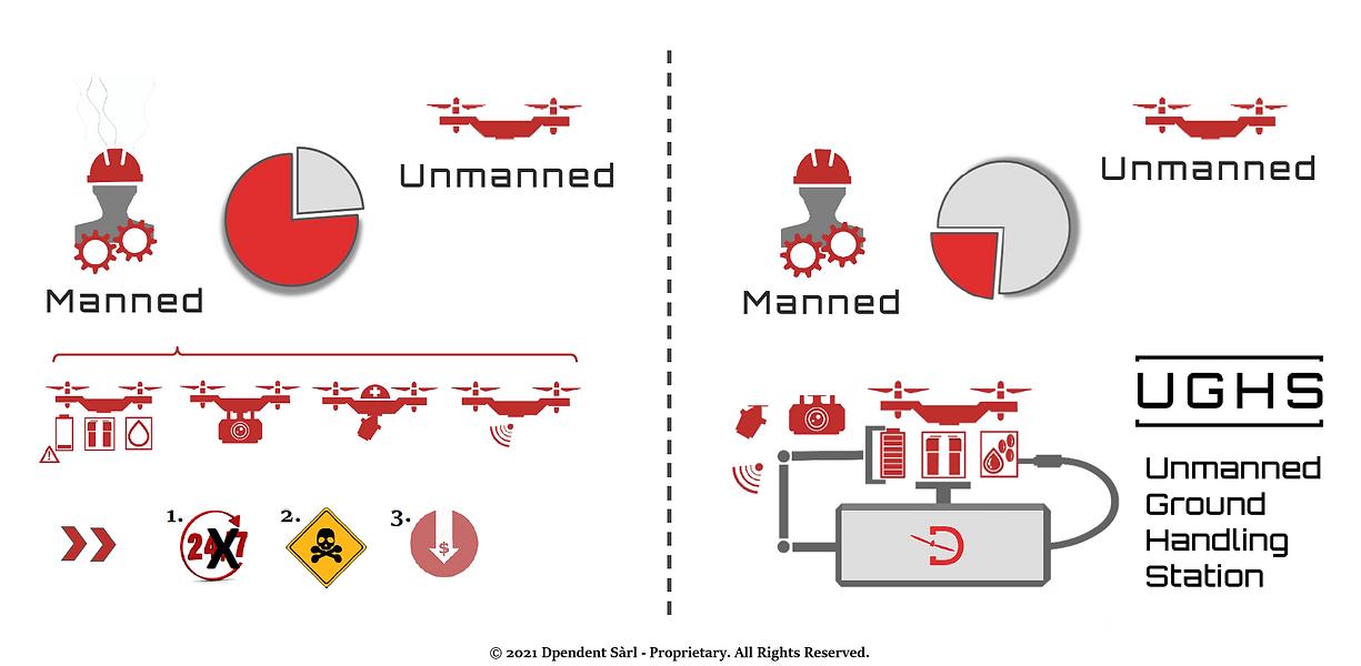 Manned vs Unmanned_v2.png