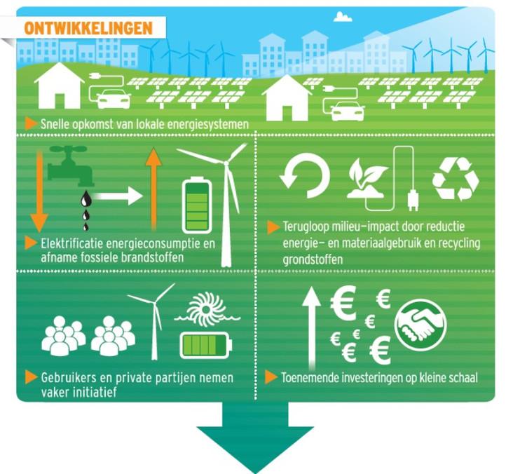 Vragen ex artikel 47inzake energietransitie Maastricht