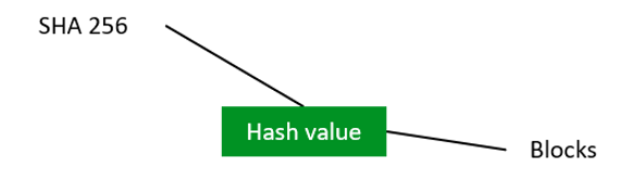 hash value.png