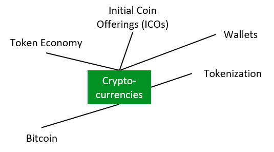 Cryptocurrencies.png