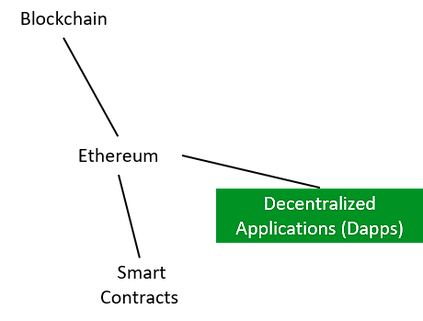 Dapps.png