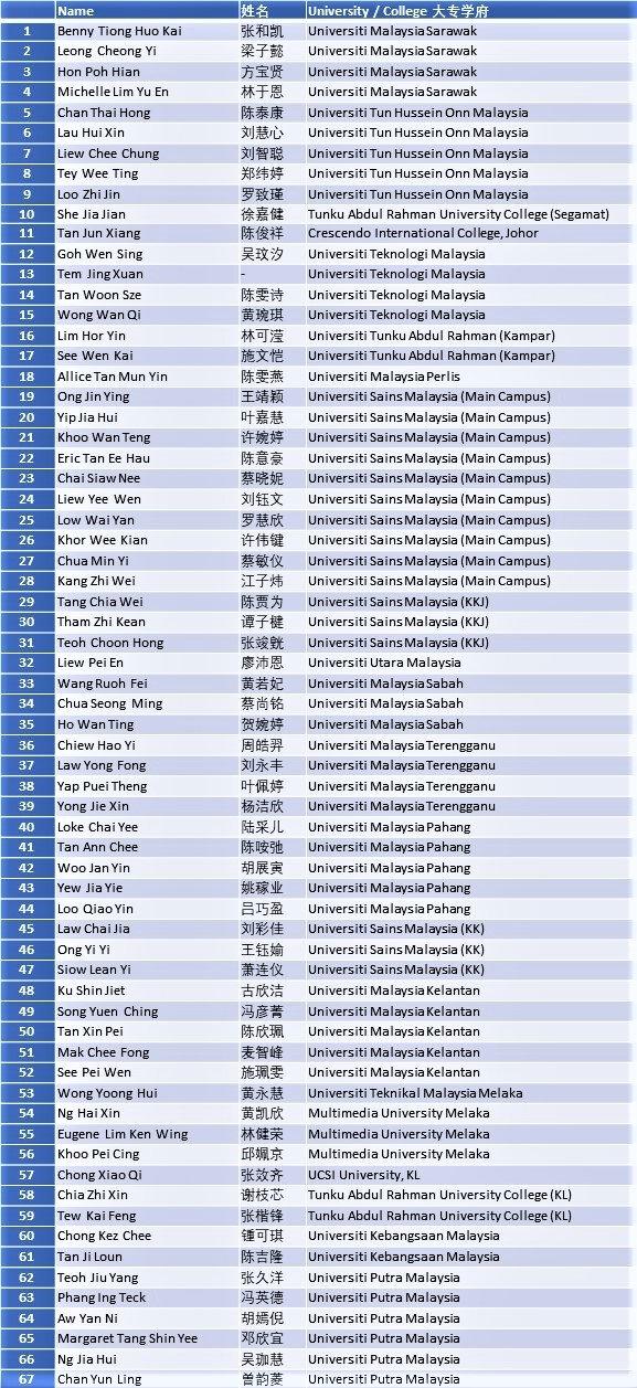 TEG 2020-21 Name List.jpg