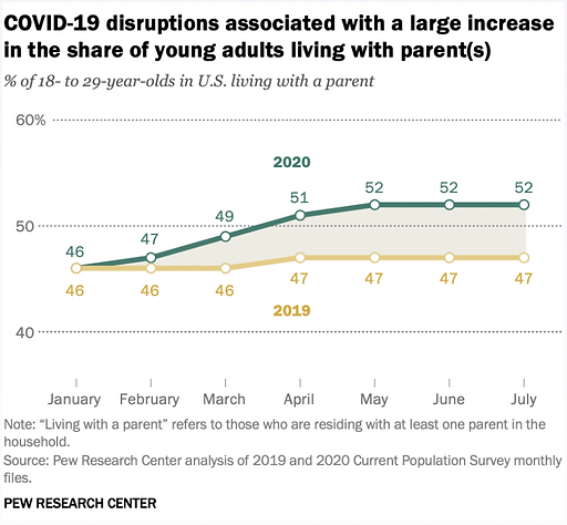 A graph from the Pew Research Center showing COVID-19 disruptions associated with a large increase in the share of young adults living with parent(s)