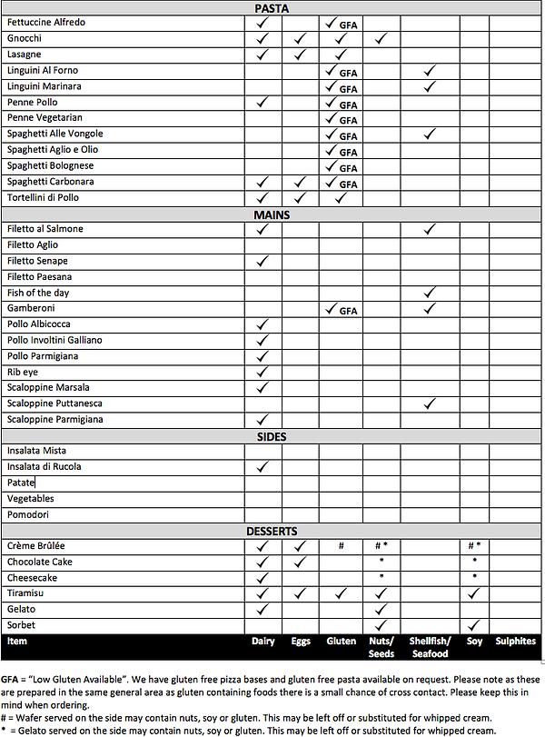 Food Allergen Chart 2