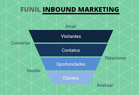 Funil de Vendas Inbould Marketing.jpg