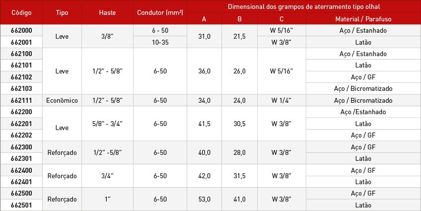 Grampo-Aterramento-Olhal-Tabela.png