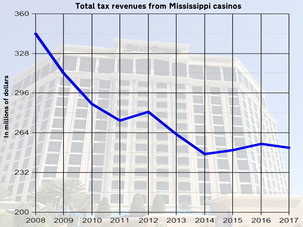 Mississippi casinos could add $34 million in revenue annually from sports betting