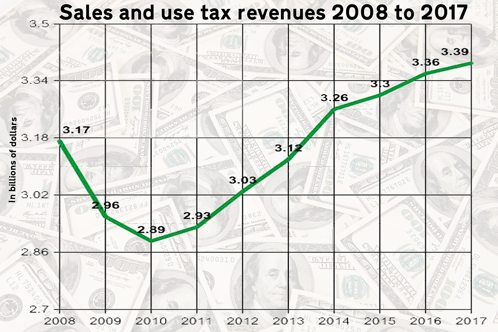 UPWARD: Sales and use tax revenues in Mississippi have been on the increase since 2011. Graph by Steve Wilson