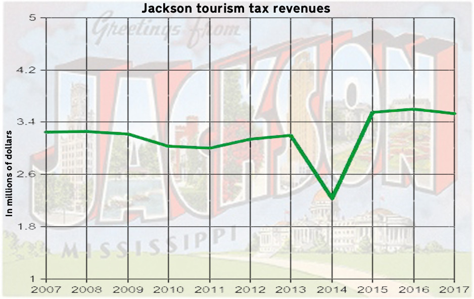 FLAT: There's been only an 8.6 percent increase in tourism tax revenues for Jackson since 2007. Graph by Steve Wilson