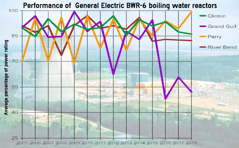 LAGGING: The performance of Mississippi's lone reactor at Grand Gulf lags behind other similar reactors nationally. Graph by Steve Wilson