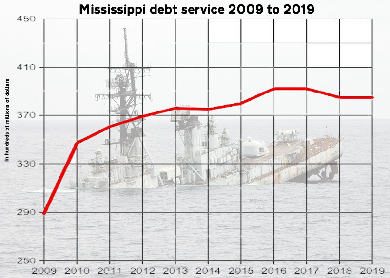 UPWARD: Appropriations for debt service by the Mississippi Legislature have increased 33 percent since 2009. Graph by Steve Wilson