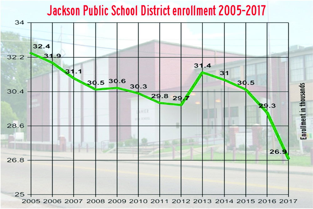 DECLINE: JPS enrollment has declined steeply since 2005. Graph by Steve Wilson
