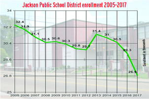 Five reasons Jackson voters should reject tax hike for failing JPS district