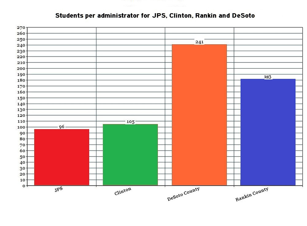 ADMIN: JPS has 96 students per central office administrator, close to the numbers for Clinton, but trailing DeSoto and Rankin County school districts. Graph by Steve Wilson