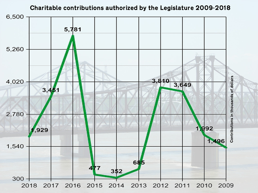 UP AND DOWN: Contributions to non-profit organizations authorized by the Legislature waxes and wanes. Graph by Steve Wilson