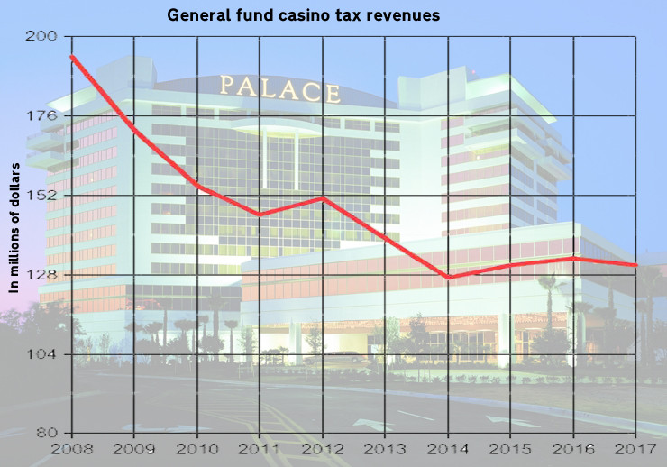 TOTAL: Tax revenues from Mississippi casinos have fallen since 2008. Graph by Steve Wilson