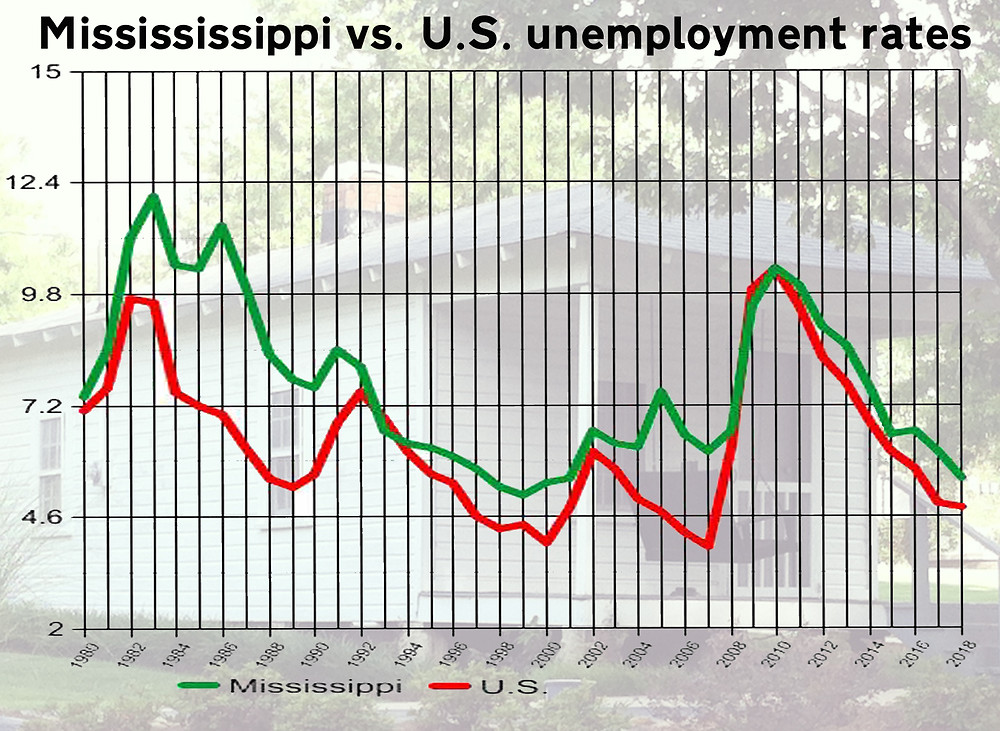 DIVERGENCE: The U.S. unemployment rate has been historically lower since 1980 than Mississippi's statewide average. Graph by Steve Wilson