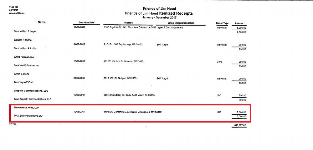 CONTRIBUTION: Zimmerman Reed LLP gave Mississippi Attorney General Jim Hood a $7,500 contribution in December.