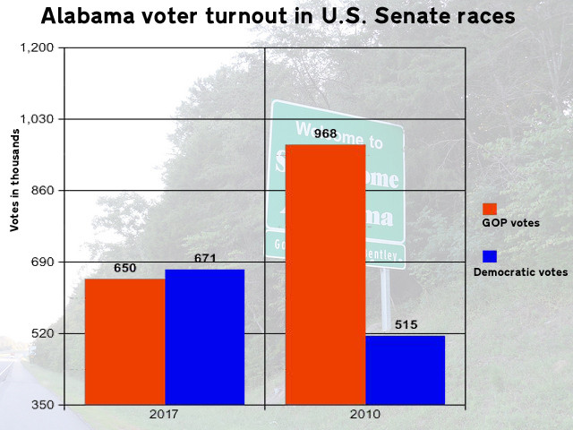 DOWN: U.S. Sen. Richard Shelby received 968,000 votes in his 2010 re-election campaign. Graph by Steve Wilson